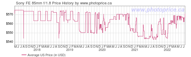 US Price History Graph for Sony FE 85mm f/1.8