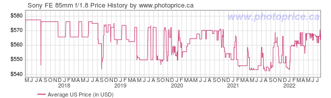 US Price History Graph for Sony SEL85F18 FE 85mm f/1.8