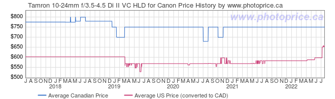 Price History Graph for Tamron 10-24mm f/3.5-4.5 Di II VC HLD for Canon