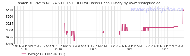 US Price History Graph for Tamron 10-24mm f/3.5-4.5 Di II VC HLD for Canon