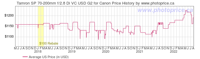 US Price History Graph for Tamron SP 70-200mm f/2.8 Di VC USD G2 for Canon