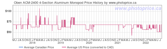 Price History Graph for Oben ACM-2400 4-Section Aluminum Monopod