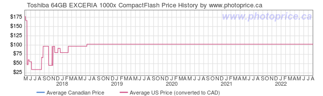 Price History Graph for Toshiba 64GB EXCERIA 1000x CompactFlash