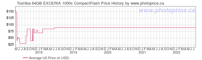 US Price History Graph for Toshiba 64GB EXCERIA 1000x CompactFlash