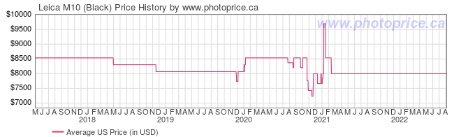 US Price History Graph for Leica M10 (Black)