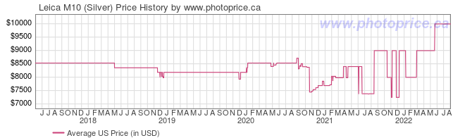 US Price History Graph for Leica M10 (Silver)