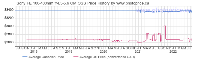 Price History Graph for Sony FE 100-400mm f/4.5-5.6 GM OSS