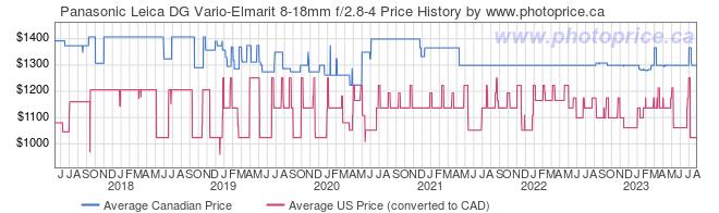 Price History Graph for Panasonic Leica DG Vario-Elmarit 8-18mm f/2.8-4