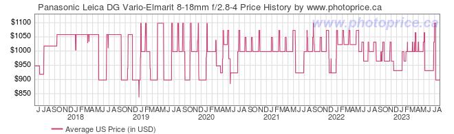 US Price History Graph for Panasonic Leica DG Vario-Elmarit 8-18mm f/2.8-4