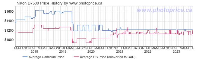 Price History Graph for Nikon D7500