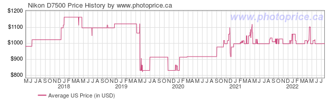US Price History Graph for Nikon D7500