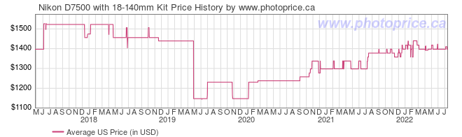 US Price History Graph for Nikon D7500 with 18-140mm Kit