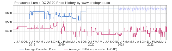 Price History Graph for Panasonic Lumix DC-ZS70