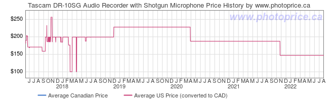 Price History Graph for Tascam DR-10SG Audio Recorder with Shotgun Microphone