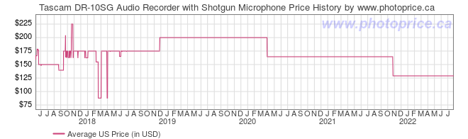 US Price History Graph for Tascam DR-10SG Audio Recorder with Shotgun Microphone
