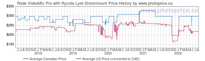 Price History Graph for Rode VideoMic Pro with Rycote Lyre Shockmount