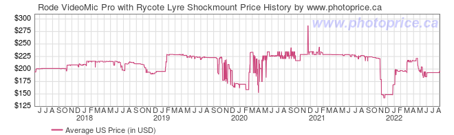 US Price History Graph for Rode VideoMic Pro with Rycote Lyre Shockmount