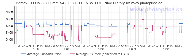 Price History Graph for Pentax HD DA 55-300mm f/4.5-6.3 ED PLM WR RE