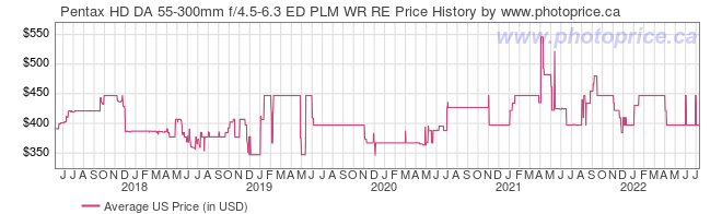 US Price History Graph for Pentax HD DA 55-300mm f/4.5-6.3 ED PLM WR RE