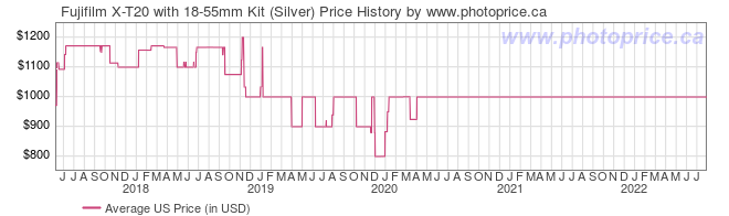 US Price History Graph for Fujifilm X-T20 with 18-55mm Kit (Silver)