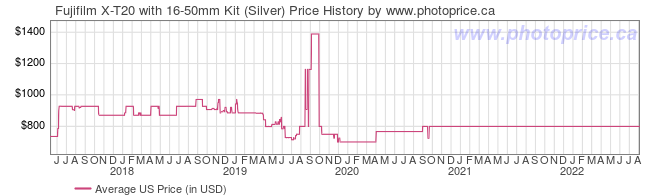 US Price History Graph for Fujifilm X-T20 with 16-50mm Kit (Silver)
