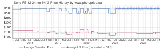 Price History Graph for Sony FE 12-24mm f/4 G