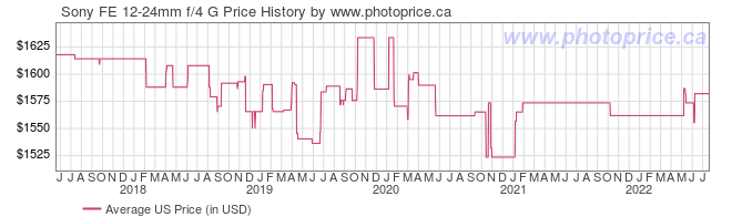 US Price History Graph for Sony FE 12-24mm f/4 G