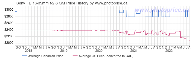 Price History Graph for Sony FE 16-35mm f/2.8 GM