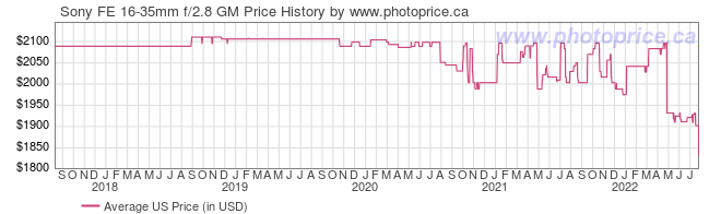 US Price History Graph for Sony FE 16-35mm f/2.8 GM