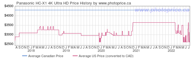 Price History Graph for Panasonic HC-X1 4K Ultra HD