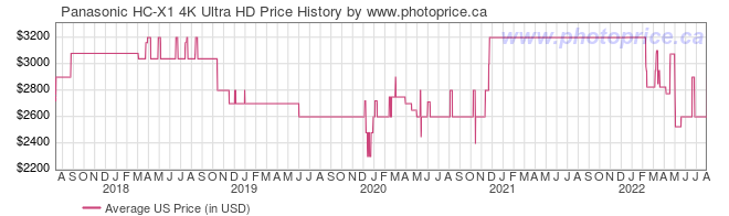 US Price History Graph for Panasonic HC-X1 4K Ultra HD