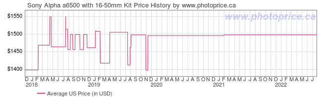 US Price History Graph for Sony Alpha a6500 with 16-50mm Kit