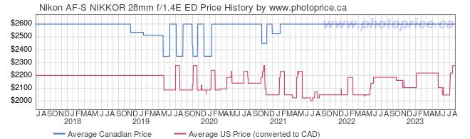 Price History Graph for Nikon AF-S NIKKOR 28mm f/1.4E ED