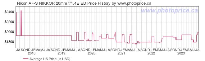 US Price History Graph for Nikon AF-S NIKKOR 28mm f/1.4E ED