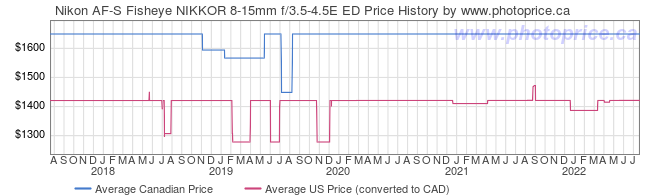 Price History Graph for Nikon AF-S Fisheye NIKKOR 8-15mm f/3.5-4.5E ED