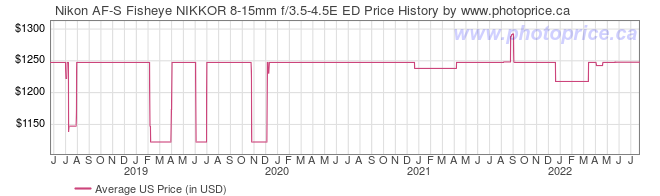 US Price History Graph for Nikon AF-S Fisheye NIKKOR 8-15mm f/3.5-4.5E ED