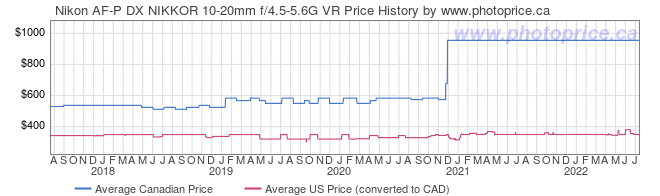 Price History Graph for Nikon AF-P DX NIKKOR 10-20mm f/4.5-5.6G VR