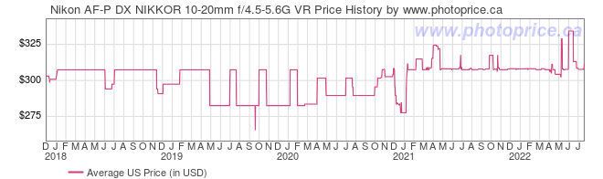 US Price History Graph for Nikon AF-P DX NIKKOR 10-20mm f/4.5-5.6G VR