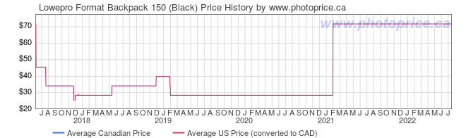 Price History Graph for Lowepro Format Backpack 150 (Black)