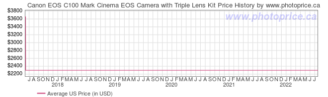 US Price History Graph for Canon EOS C100 Mark Cinema EOS Camera with Triple Lens Kit