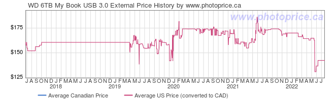 Price History Graph for WD 6TB My Book USB 3.0 External