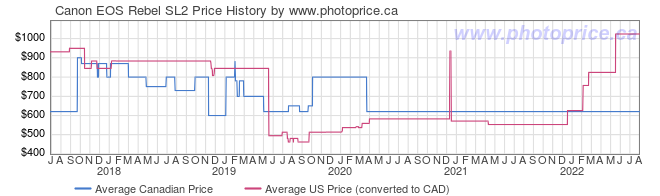 Price History Graph for Canon EOS Rebel SL2
