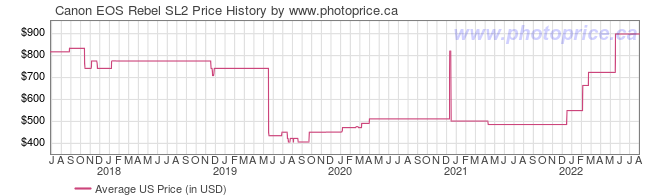 US Price History Graph for Canon EOS Rebel SL2
