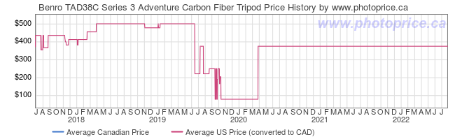 Price History Graph for Benro TAD38C Series 3 Adventure Carbon Fiber Tripod