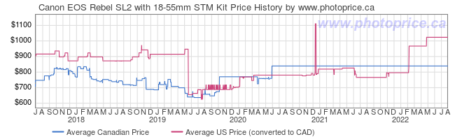 Price History Graph for Canon EOS Rebel SL2 with 18-55mm STM Kit