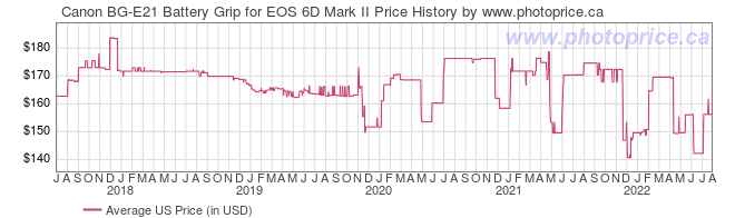 US Price History Graph for Canon BG-E21 Battery Grip for EOS 6D Mark II