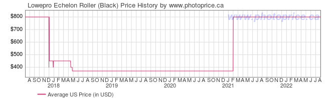 US Price History Graph for Lowepro Echelon Roller (Black)
