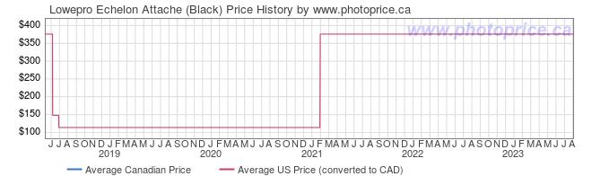 Price History Graph for Lowepro Echelon Attache (Black)