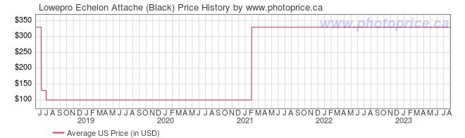 US Price History Graph for Lowepro Echelon Attache (Black)