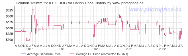 Price History Graph for Rokinon 135mm f/2.0 ED UMC for Canon